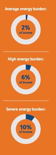 Income-Qualified energy Burden statistics