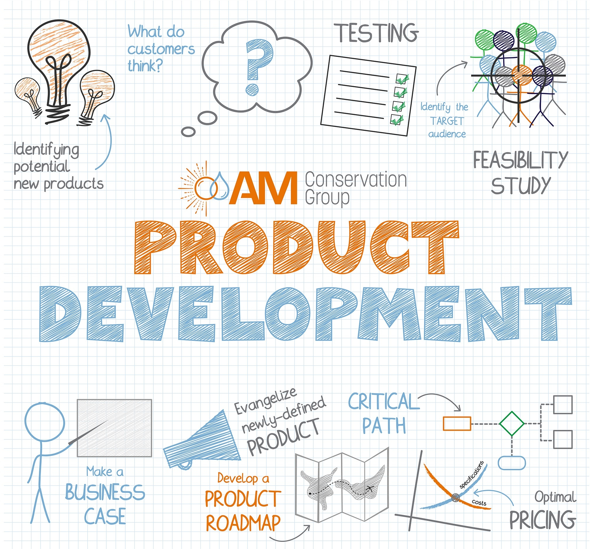 Product Development Graphic