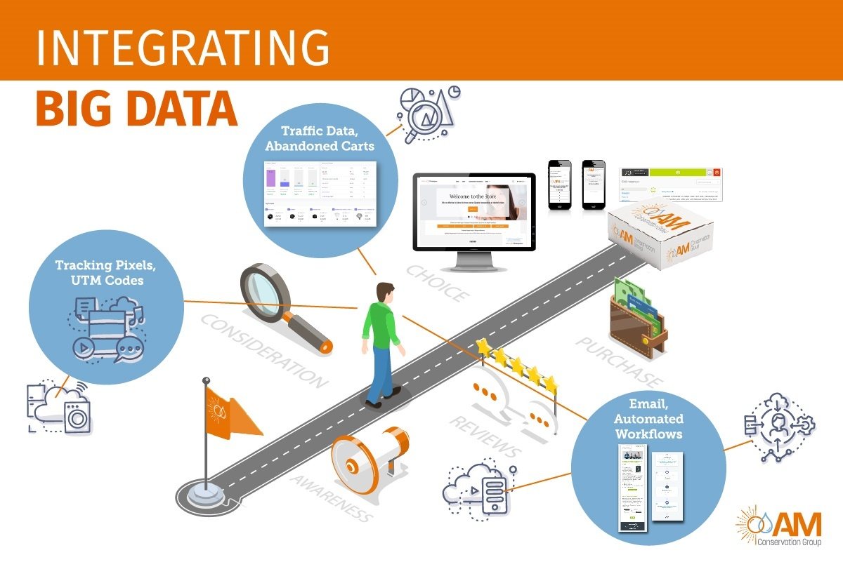 Integrating big data for utility program marketing
